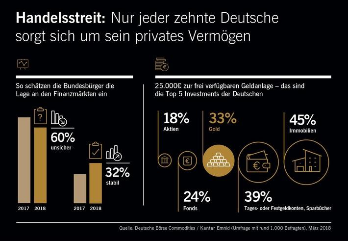 Handelsstreit: Nur jeder zehnte Deutsche sorgt sich um sein privates Vermögen / Anlage-Barometer: Mehr Zuversicht trotz Handelsstreit / Immobilien und Gold bleiben weiterhin beliebte Investments /