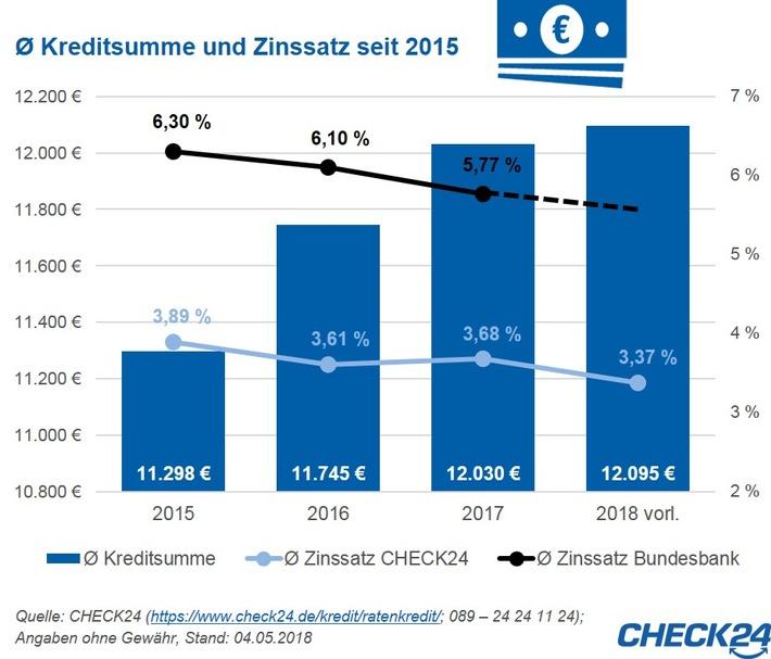 Quelle: CHECK24 (https://www.check24.de/kredit/ratenkredit/; 089 - 24 24 11 24); Angaben ohne Gewähr, Stand: 04.05.2018.