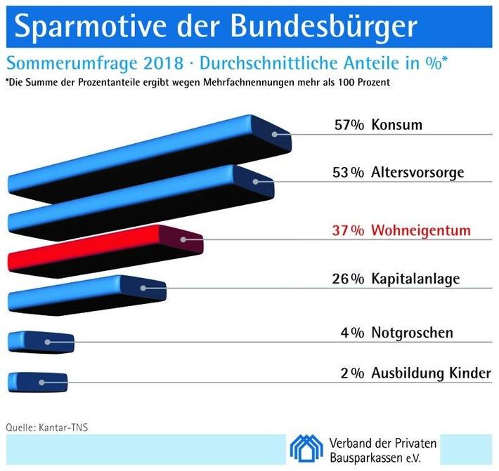 Sparmotive der Bundesbürger im Sommer 2018 /