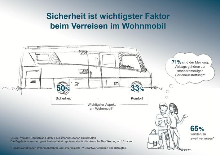 Repräsentative Umfrage 'Sicherheit im Wohnmobil'.