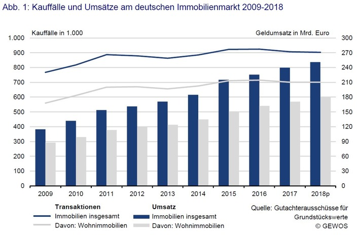 Steigende Preise treiben Immobilienumsätze auf neue Höchstwerte / Mehr als eine Viertel Billion Euro Umsatz in 2018 erwartet / Kauffälle und Umsätze am deutschen Immobilienmarkt 2009-2018 /