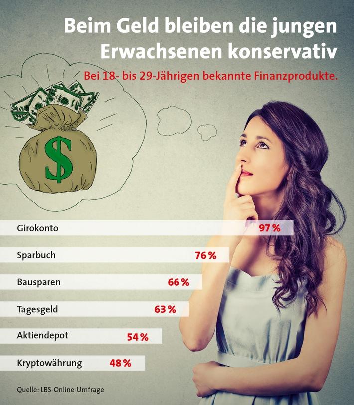 Beim Geld bleiben die jungen Erwachsenen konservativ. Grafik: LBS.