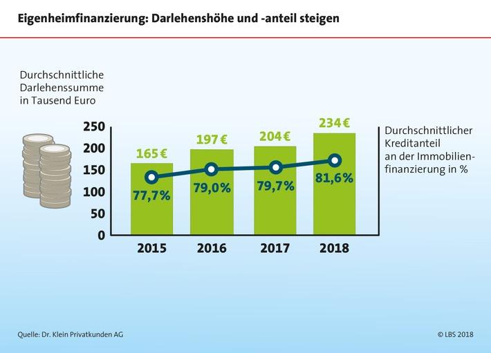 Projekt Eigenheim: Eigenkapital ist unerlässlich /