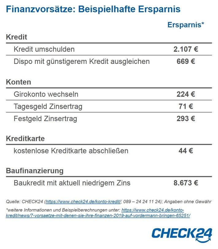 Quelle: CHECK24 (https://www.check24.de/konto-kredit/; 089 - 24 24 11 24); Angaben ohne Gewähr *weitere Informationen und Beispielberechnungen unter: https://www.check24.de/konto-kredit/news/7-vorsaetze-mit-denen-sie-ihre-finanzen-2019-auf-vordermann-bringen-65251/