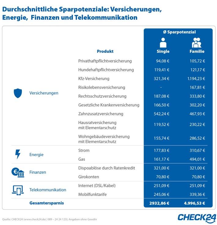 Eine Familie spart durch Vergleich und Wechsel ihrer Verträge bis zu 5.000 Euro im Jahr. Bei einem Single beträgt das Sparpotenzial knapp 3.000 Euro.