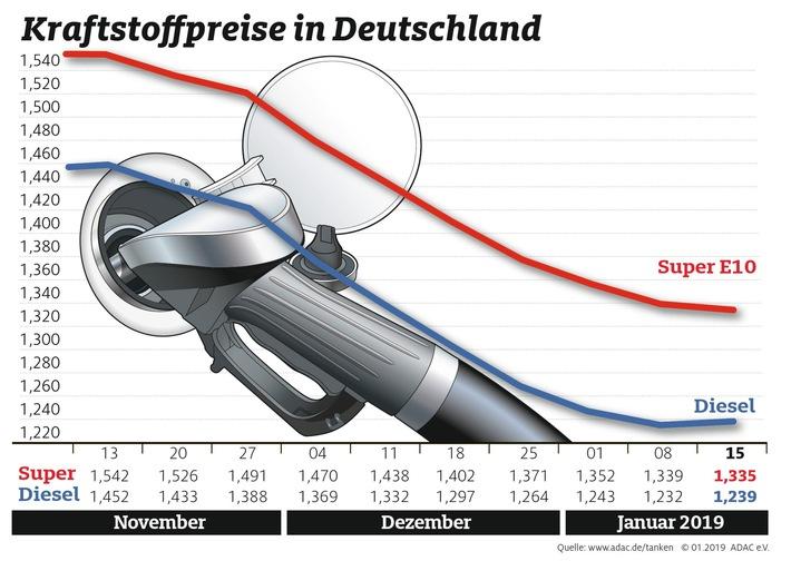 Differenz zwischen Benzin und Diesel unter 10 Cent / Kraftstoffpreise im Wochenvergleich /