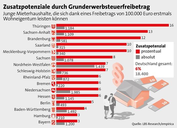 18.000 neue Ersterwerber bei Grunderwerbsteuer-Freibetrag von 100.000 Euro / Größtes Zusatzpotenzial in strukturschwächeren Regionen, geringere Effekte hingegen in Hochpreisregionen - Wirkung ähnlich wie beim Baukindergeld /