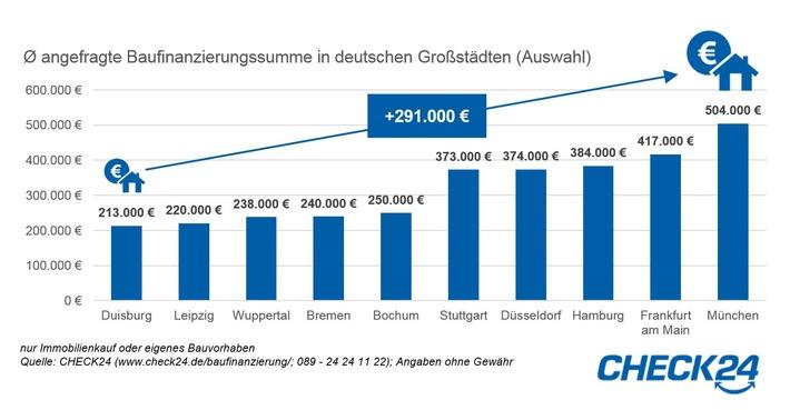 nur Anfragen Immobilienkauf oder eigenes Bauvorhaben Quelle: CHECK24 (www.check24.de/baufinanzierung/; 089 - 24 24 11 22); Angaben ohne Gewähr