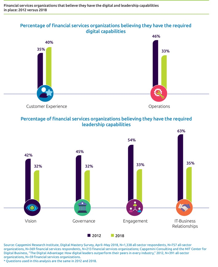 Capgemini-Studie: Digital Mastery in Financial Services.